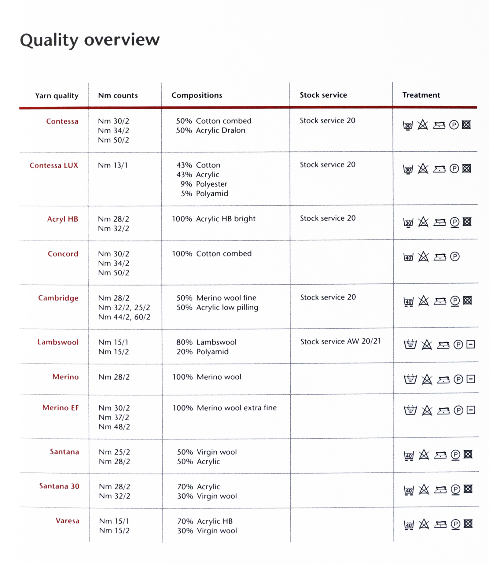Quality-Overview